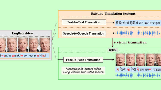 This AI can perfectly dub videos in Indic languages — and correct lip syncing