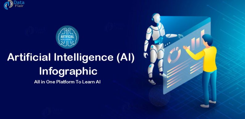 Artificial Intelligence (AI) Infographic – All in One Platform To Learn AI