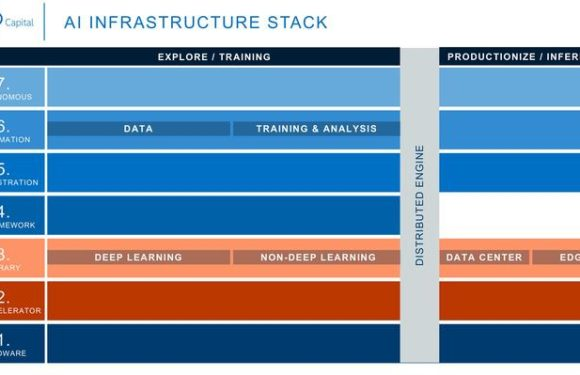 Demystifying the AI Infrastructure Stack