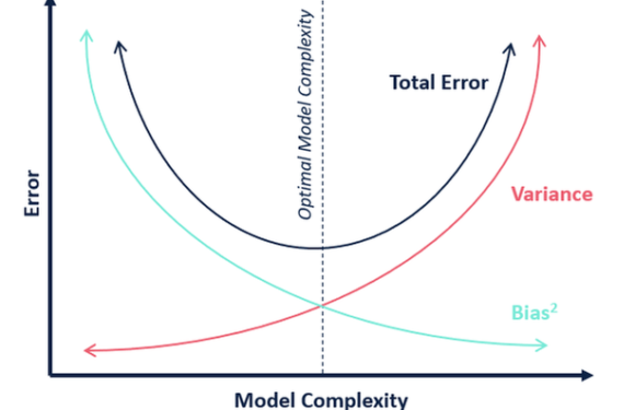 Bias-Variance tradeoff in Machine Learning