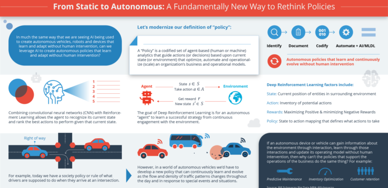 Leverage AI to Create Autonomous Policies that Adapts without Human Intervention