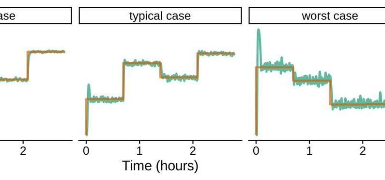 Using deep learning to control the unconsciousness level of patients in an anesthetic state