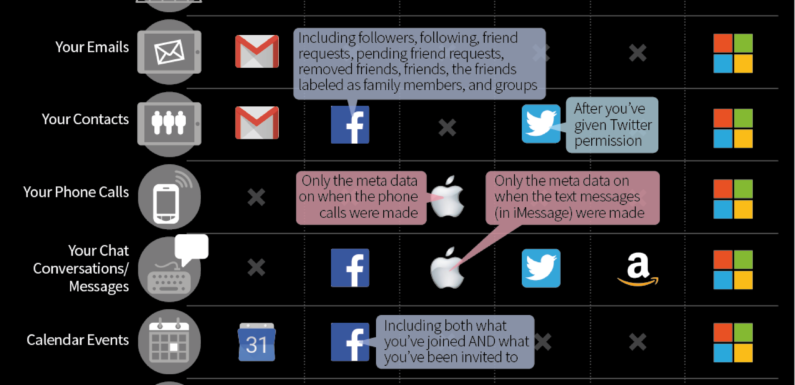Here's What the Big Tech Companies Know About You