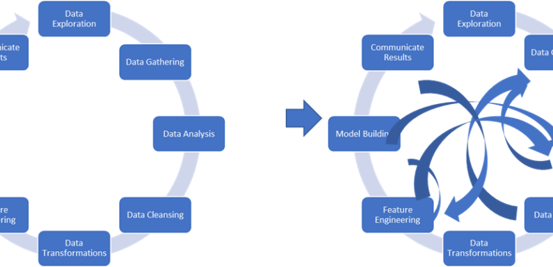 Data Assessment and Readiness for AI