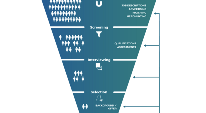 AI In Hiring Processes: The Biases and Solutions