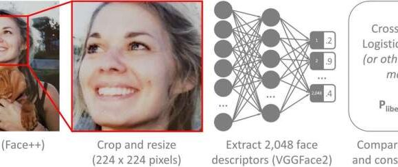 AI algorithm over 70% accurate at guessing a person's political orientation