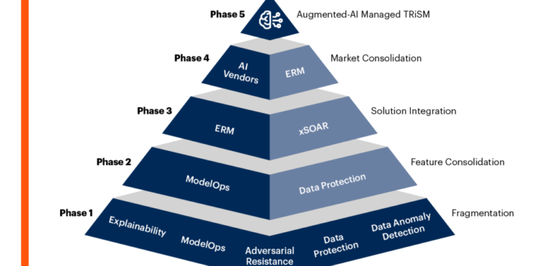 AI Trust Risk & Security Management; Gartner Market Guide