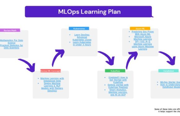 MLOps And Machine Learning Roadmap