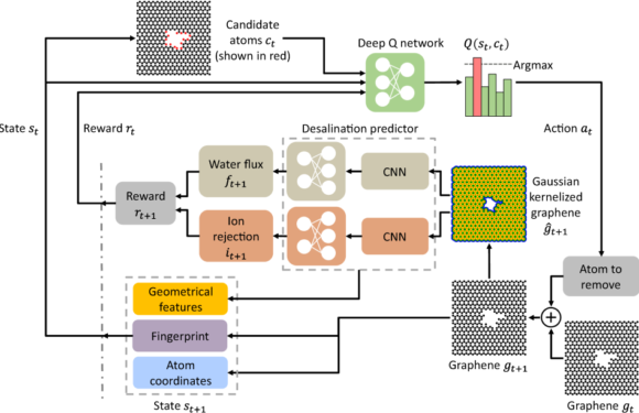 Efficient water desalination with graphene nanopores obtained using artificial intelligence